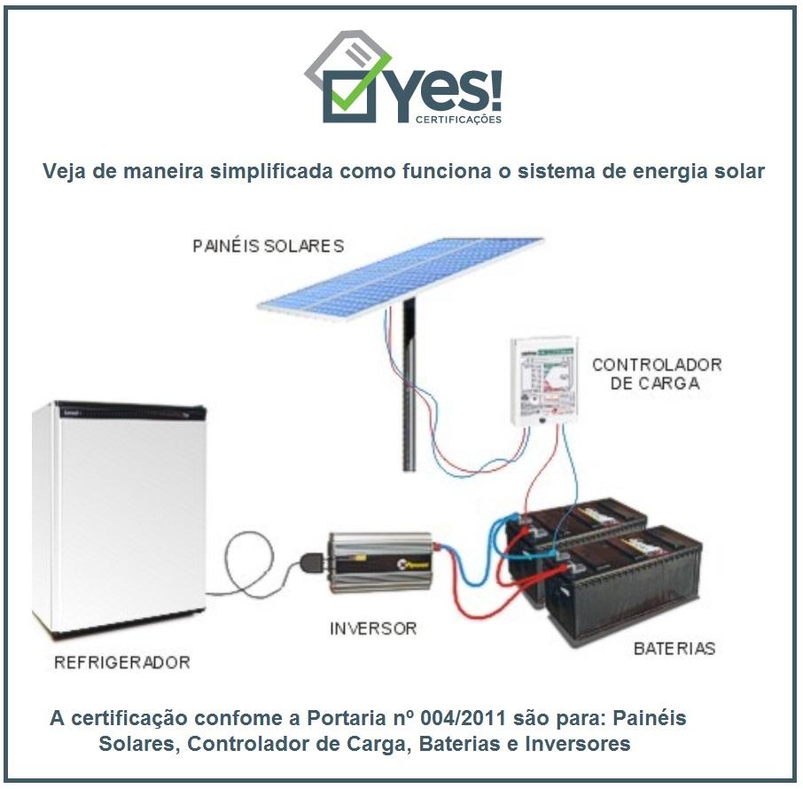 Sistema de Energia Solar certificação INMETRO